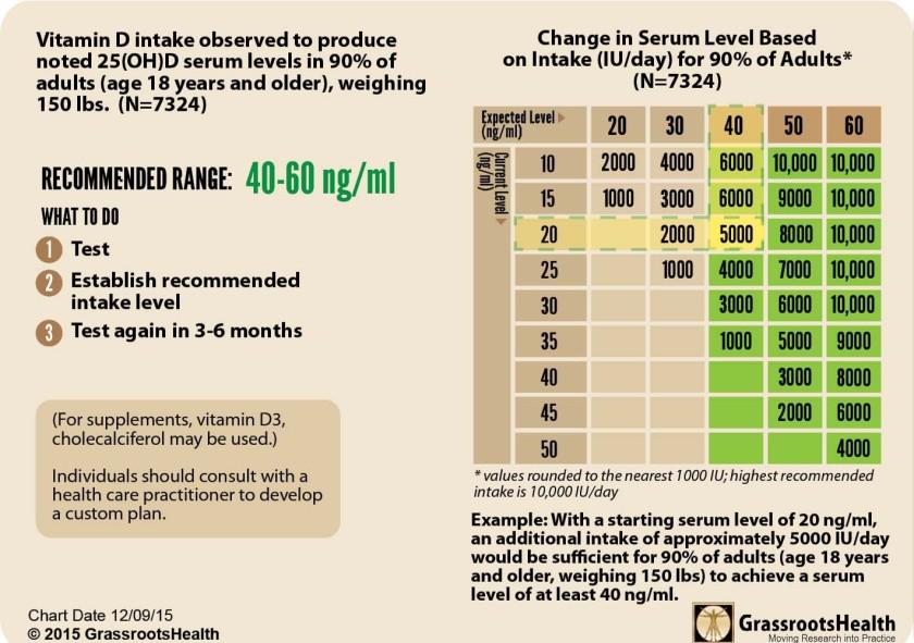 vitamin-d3-chart copy.jpg
